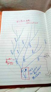 《私の壮大な夢》ファッションから、幸せの樹系図をつくる!